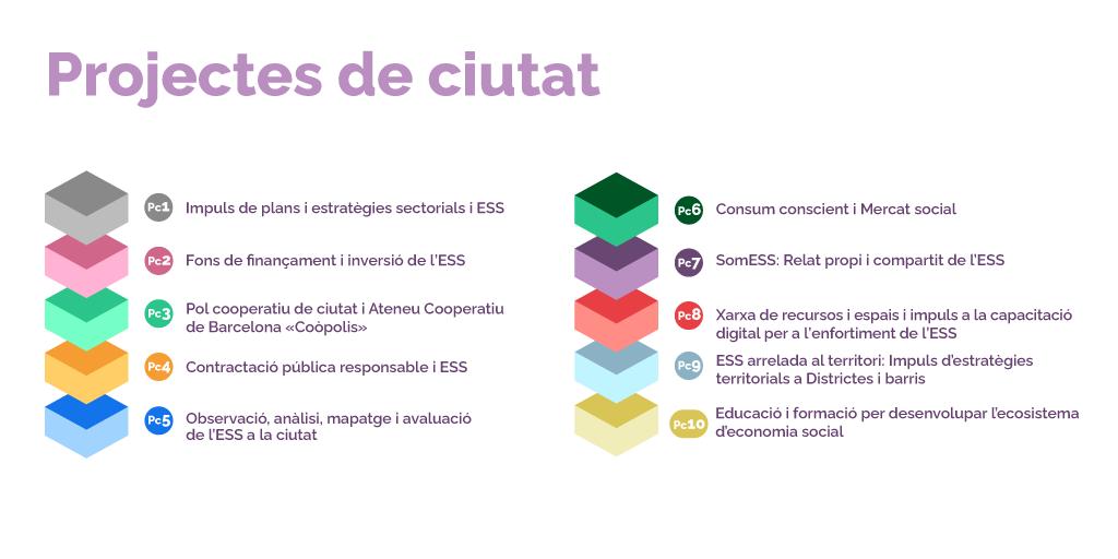 projectes ciutat Estrategia ESS